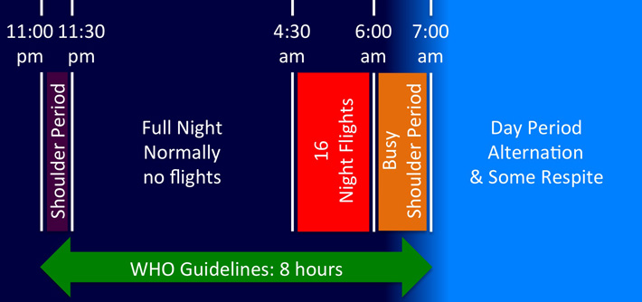Night Flight daily cycle showing quiet period from 11:30pm to 4:30 am,        then 16 night arrivals between 4:30 am and 6:00 am,        then a noisy shoulder period between 6;00 am and 7:00 am.        World Heath Organisation guidelines say we should have 8 hours peace        for example from 11pm to 7am